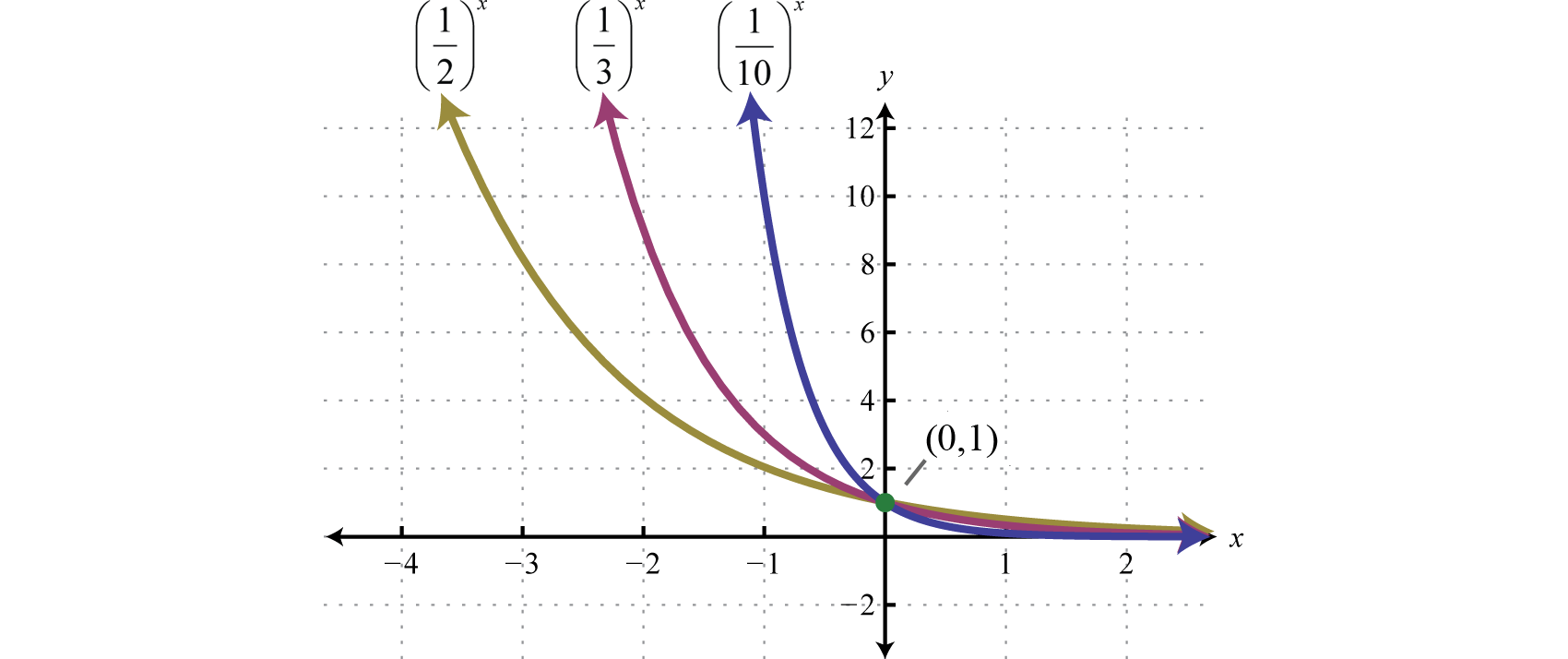 Exponential Functions and Their Graphs