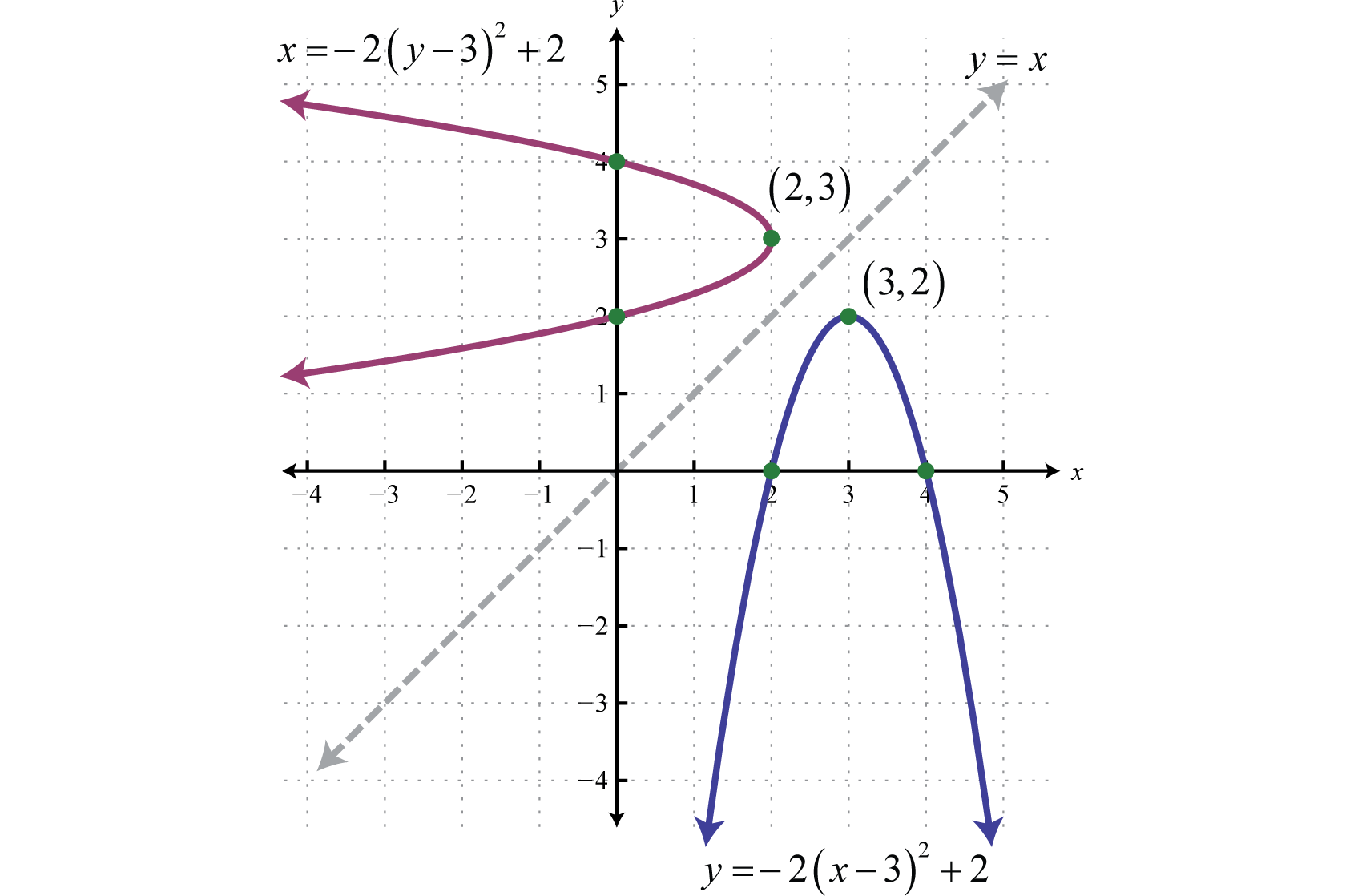 Distance Midpoint And The Parabola
