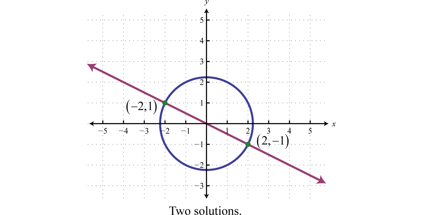 Solving Nonlinear Systems