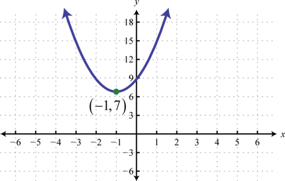 Distance, Midpoint, and the Parabola