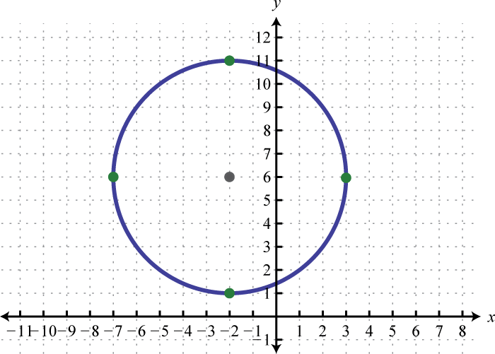Write An Equation Of A Circle With Center At The Origin