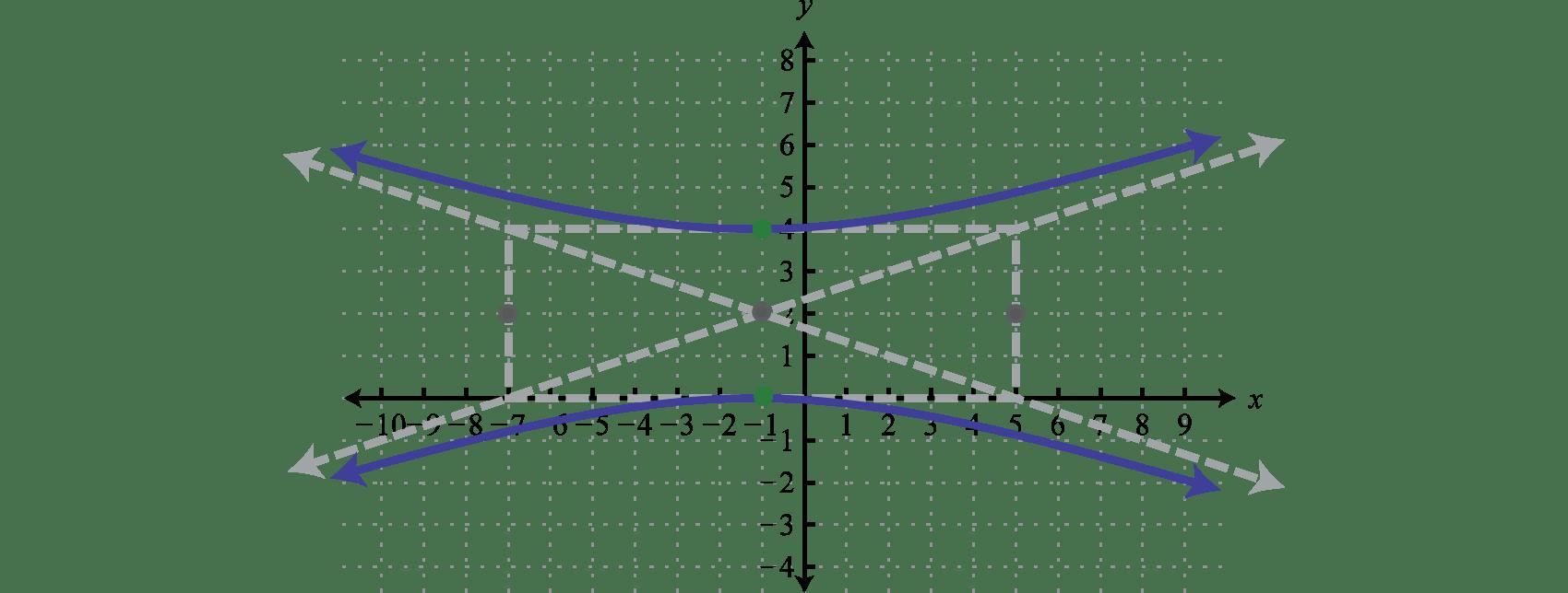 Hyperbolas