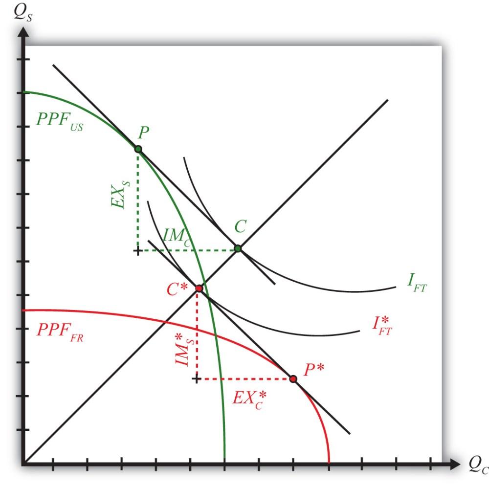 medium resolution of 5 10 depicting a free trade equilibrium in the heckscher ohlin model