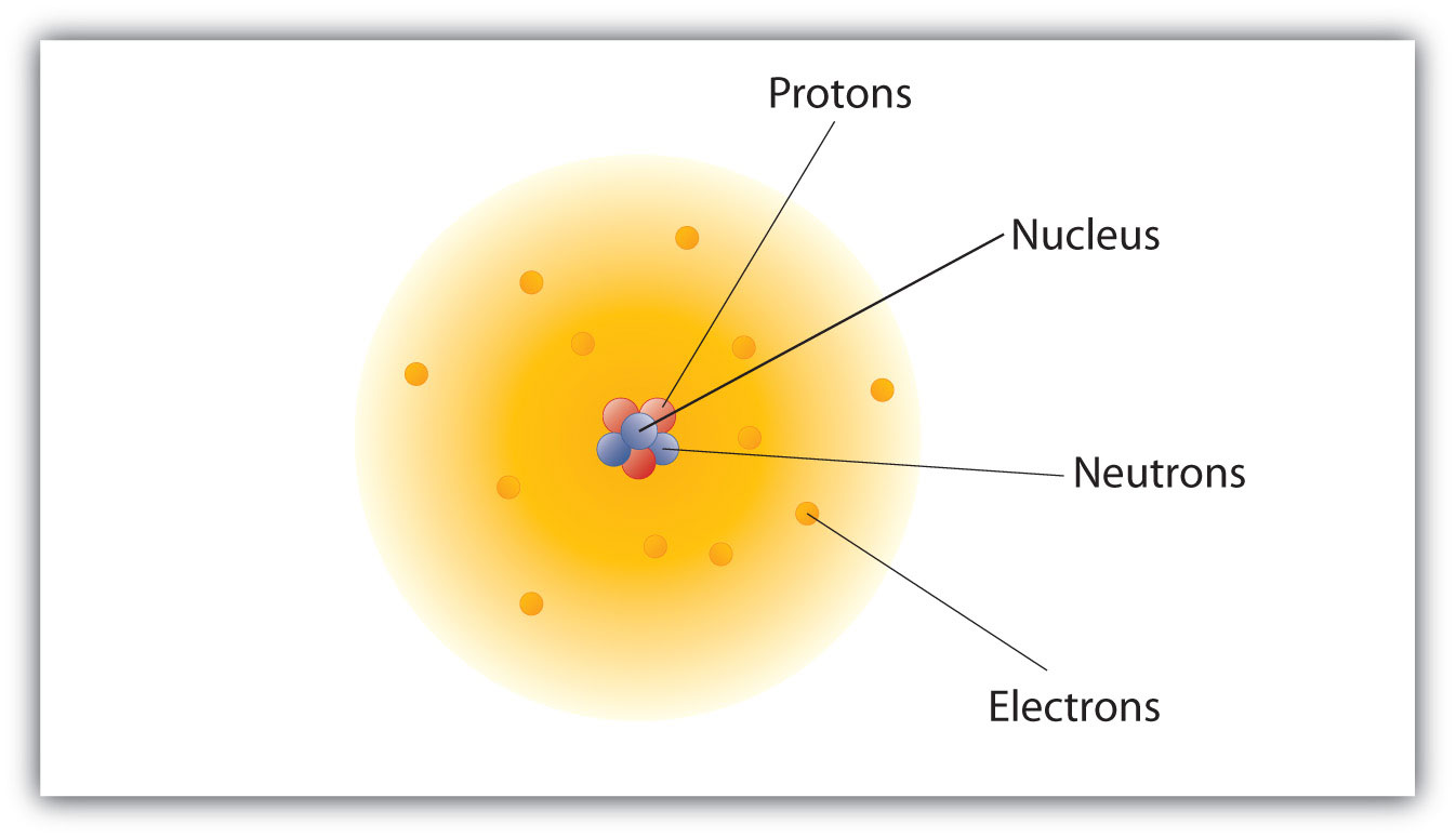 Atoms Molecules And Ions