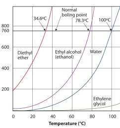 plot graph comparing the vapor pressure and temperature of diethyl ether ethanol water and [ 1391 x 1299 Pixel ]