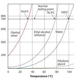 diagram of vapor pressure [ 1391 x 1299 Pixel ]