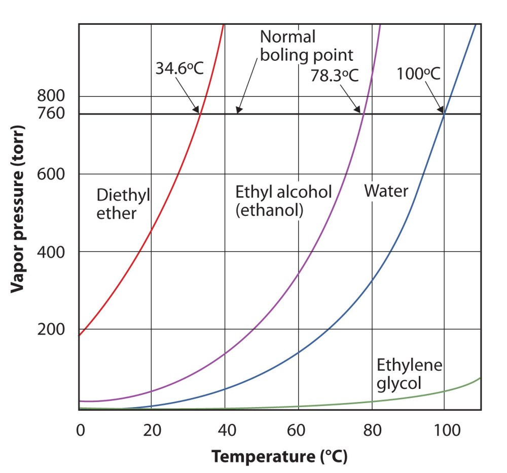medium resolution of plot graph comparing the vapor pressure and temperature of diethyl ether ethanol water and