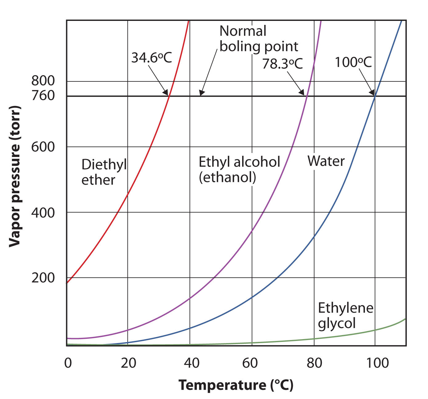 hight resolution of plot graph comparing the vapor pressure and temperature of diethyl ether ethanol water and