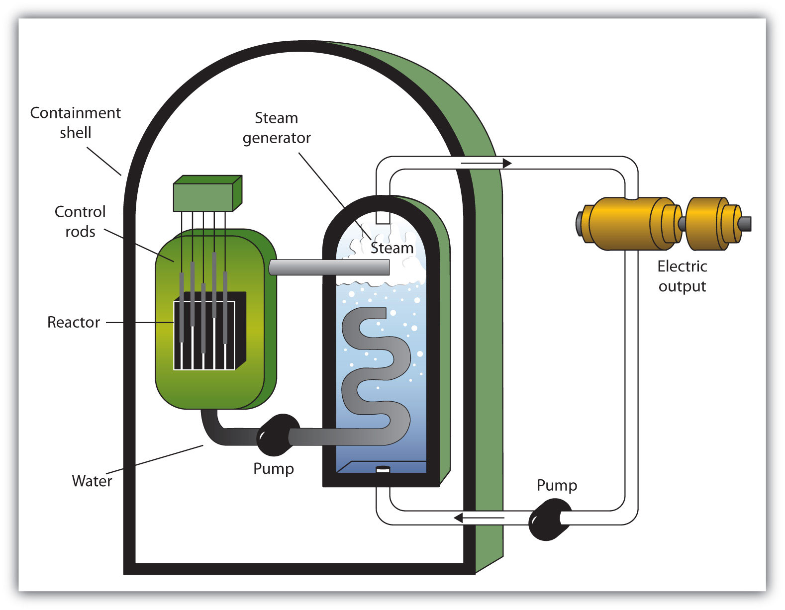 nuclear power plant diagram usb cable wiring energy