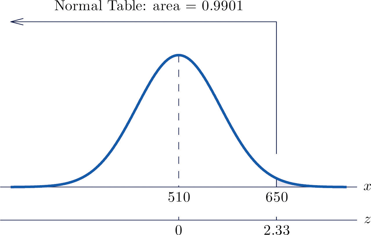 Probability Computations For General Normal Random Variables