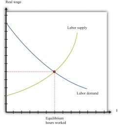 labor in the aggregate production function diagram of management diagram of labor market [ 1399 x 1124 Pixel ]