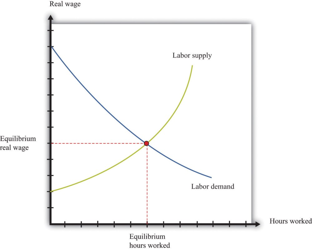medium resolution of labor in the aggregate production function diagram of management diagram of labor market