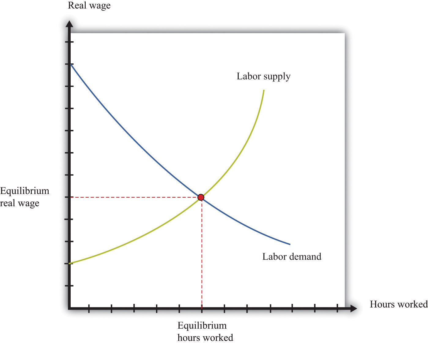 hight resolution of labor in the aggregate production function diagram of management diagram of labor market
