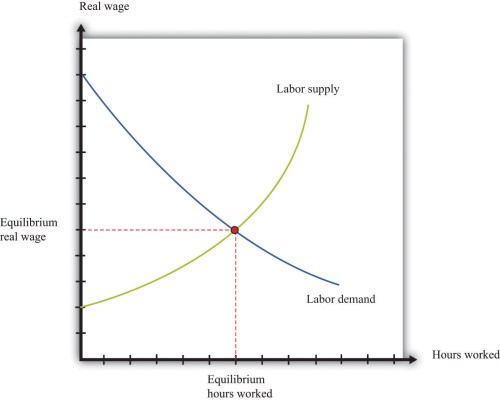 small resolution of labor in the aggregate production function diagram of management diagram of labor market