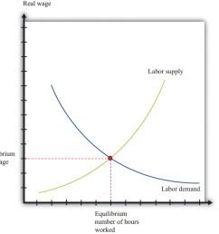 figure 8 3 labor market [ 1264 x 1164 Pixel ]