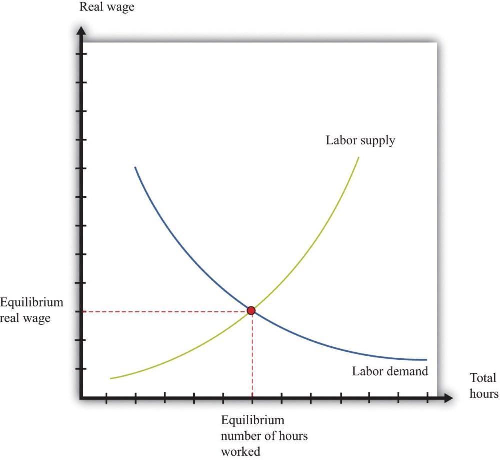 medium resolution of figure 8 3 labor market