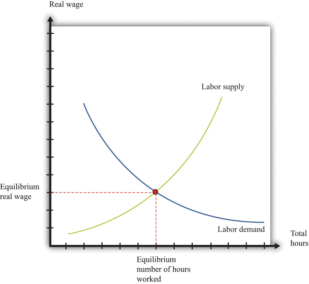 hight resolution of figure 8 3 labor market