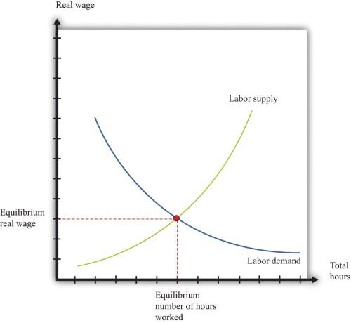 small resolution of figure 8 3 labor market