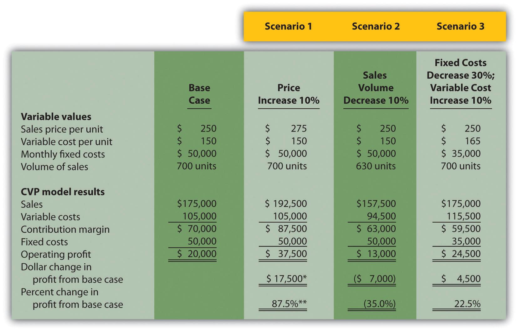 Using Cost Volume Profit Models For Sensitivityysis