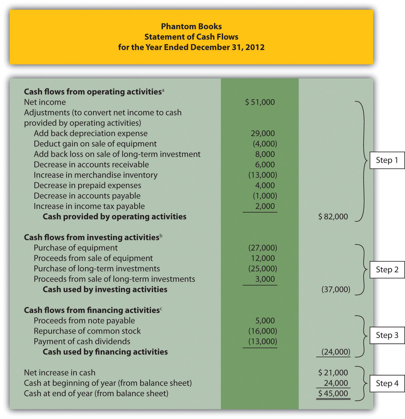 Using The Indirect Method To Prepare The Statement Of Cash