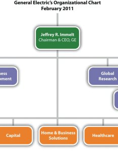 Walt disney organizational structure also of rh bestbetasia