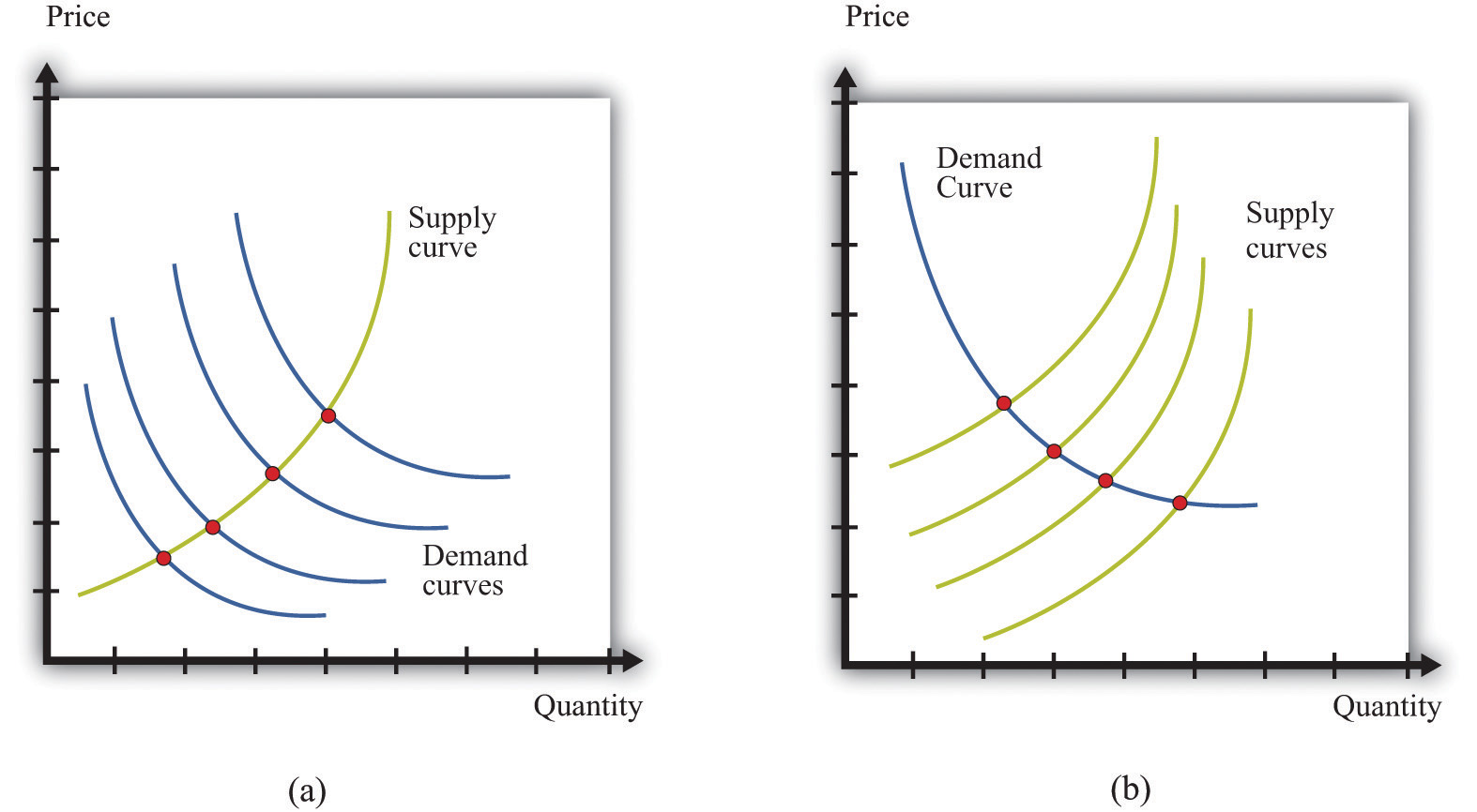 Using The Supply And Demand Framework
