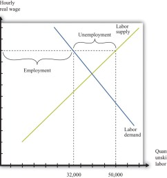 the imposition of a minimum wage [ 1253 x 1126 Pixel ]
