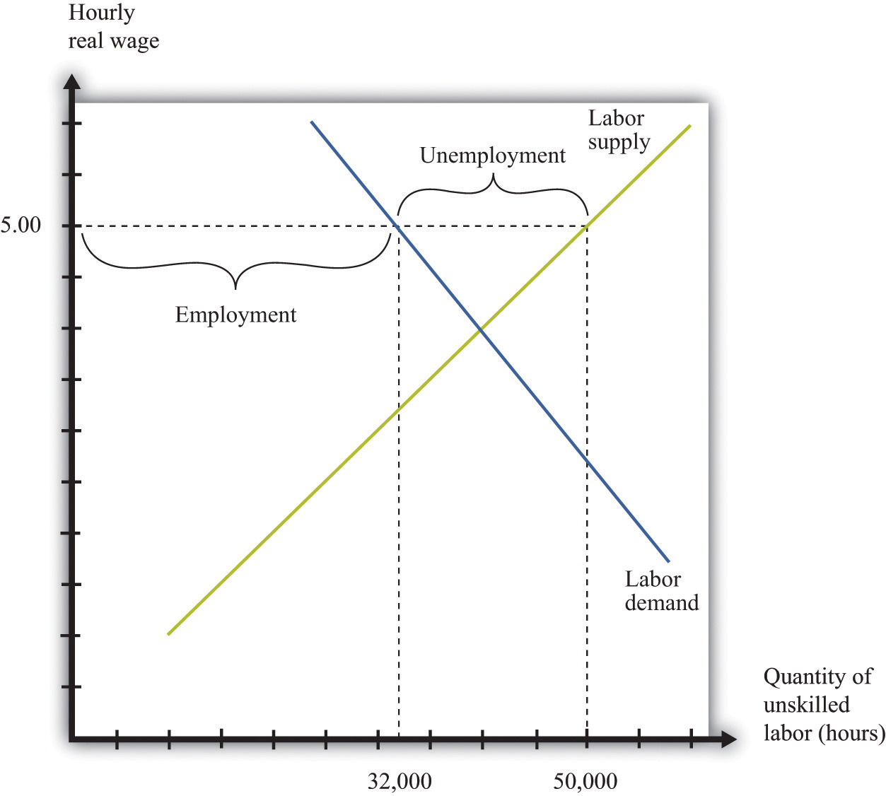 hight resolution of the imposition of a minimum wage