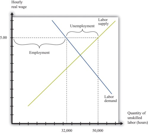 small resolution of the imposition of a minimum wage