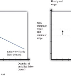 if labor demand is relatively elastic a a change in the minimum wage has a big effect on employment while if labor demand is relatively inelastic b  [ 1778 x 959 Pixel ]