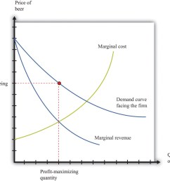 a monopolist produces a quantity such that marginal revenue equals marginal cost the price is determined by the demand curve  [ 1313 x 1167 Pixel ]