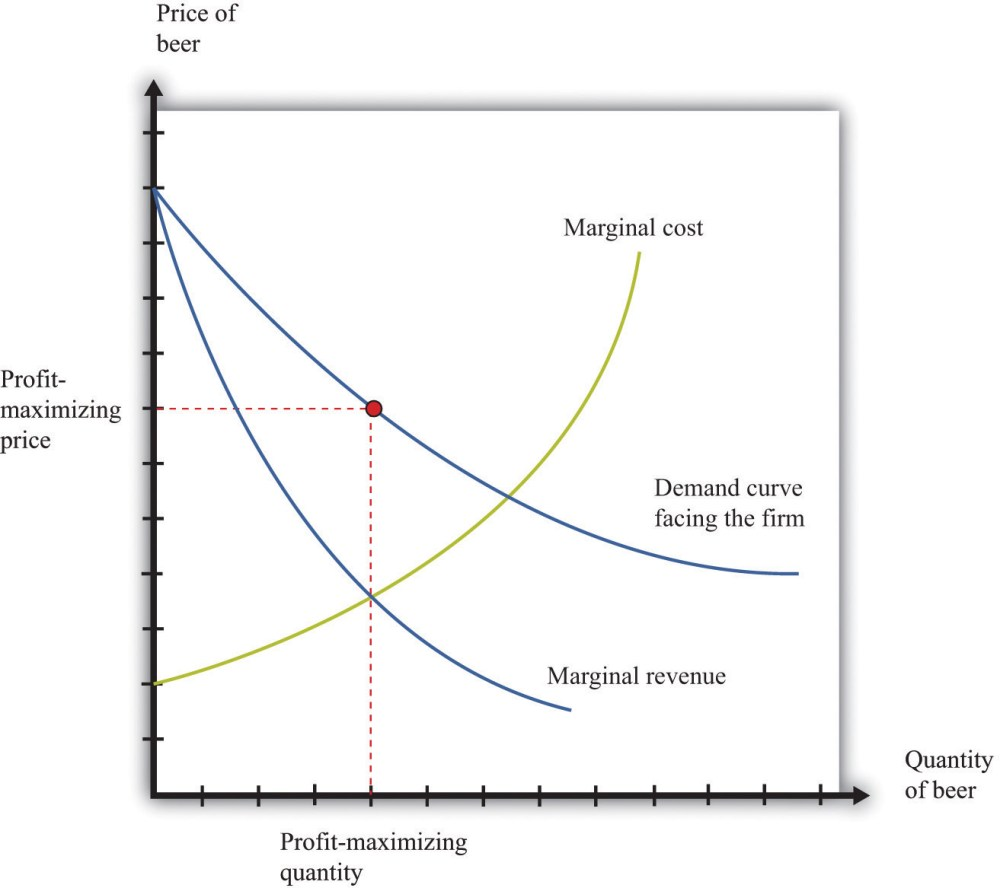 medium resolution of a monopolist produces a quantity such that marginal revenue equals marginal cost the price is determined by the demand curve