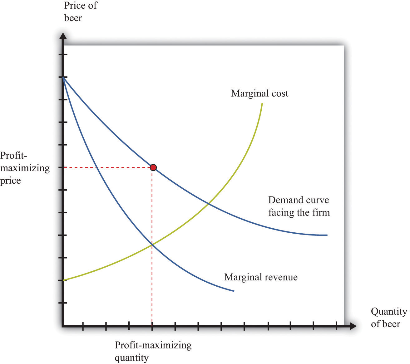 hight resolution of a monopolist produces a quantity such that marginal revenue equals marginal cost the price is determined by the demand curve