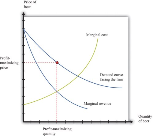small resolution of a monopolist produces a quantity such that marginal revenue equals marginal cost the price is determined by the demand curve