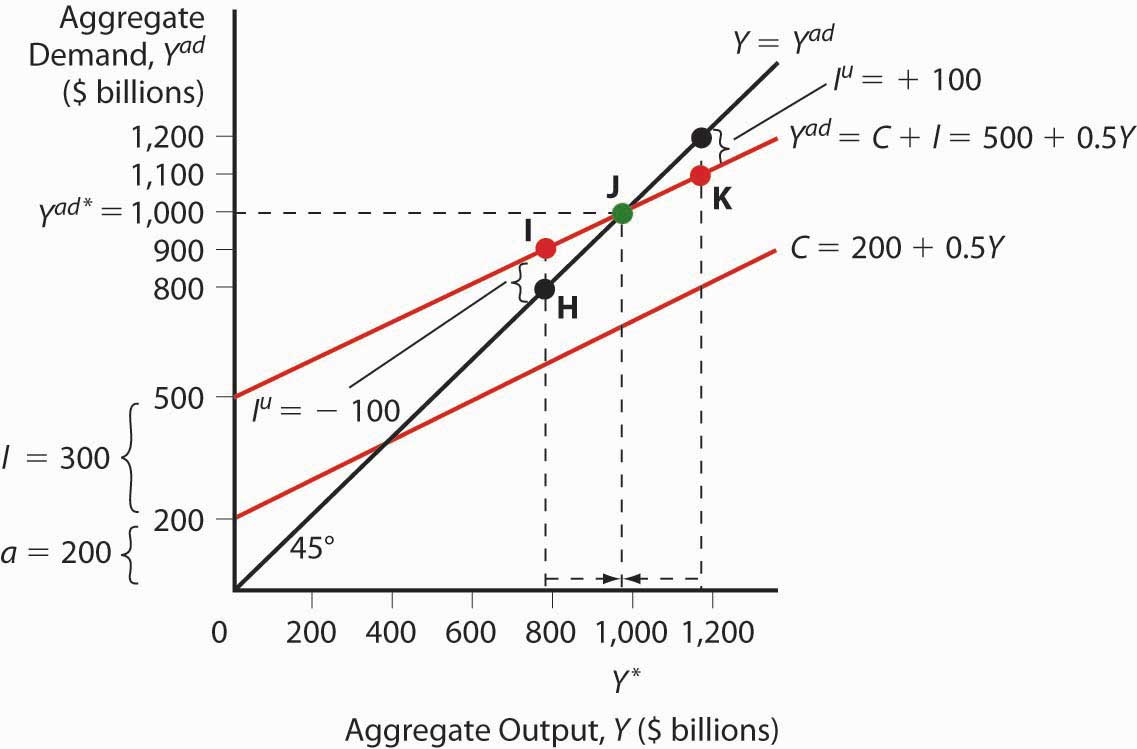 Diagram Of Liquidity Trap Aggregate Output And Keynesian Cross Diagrams