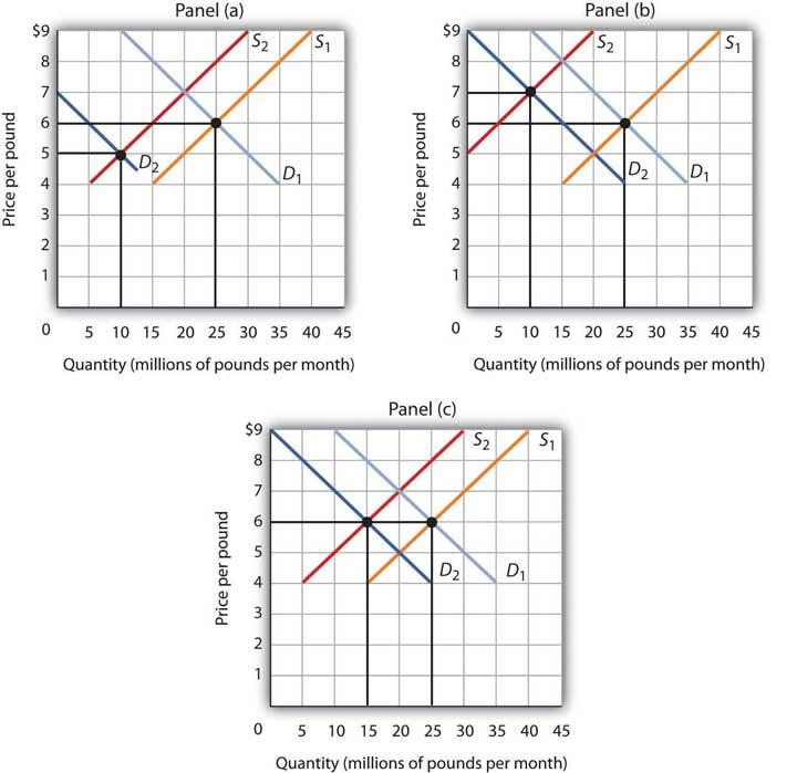 Demand, Supply, and Equilibrium