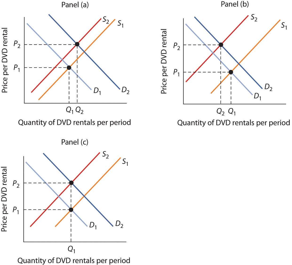 Demand Supply And Equilibrium