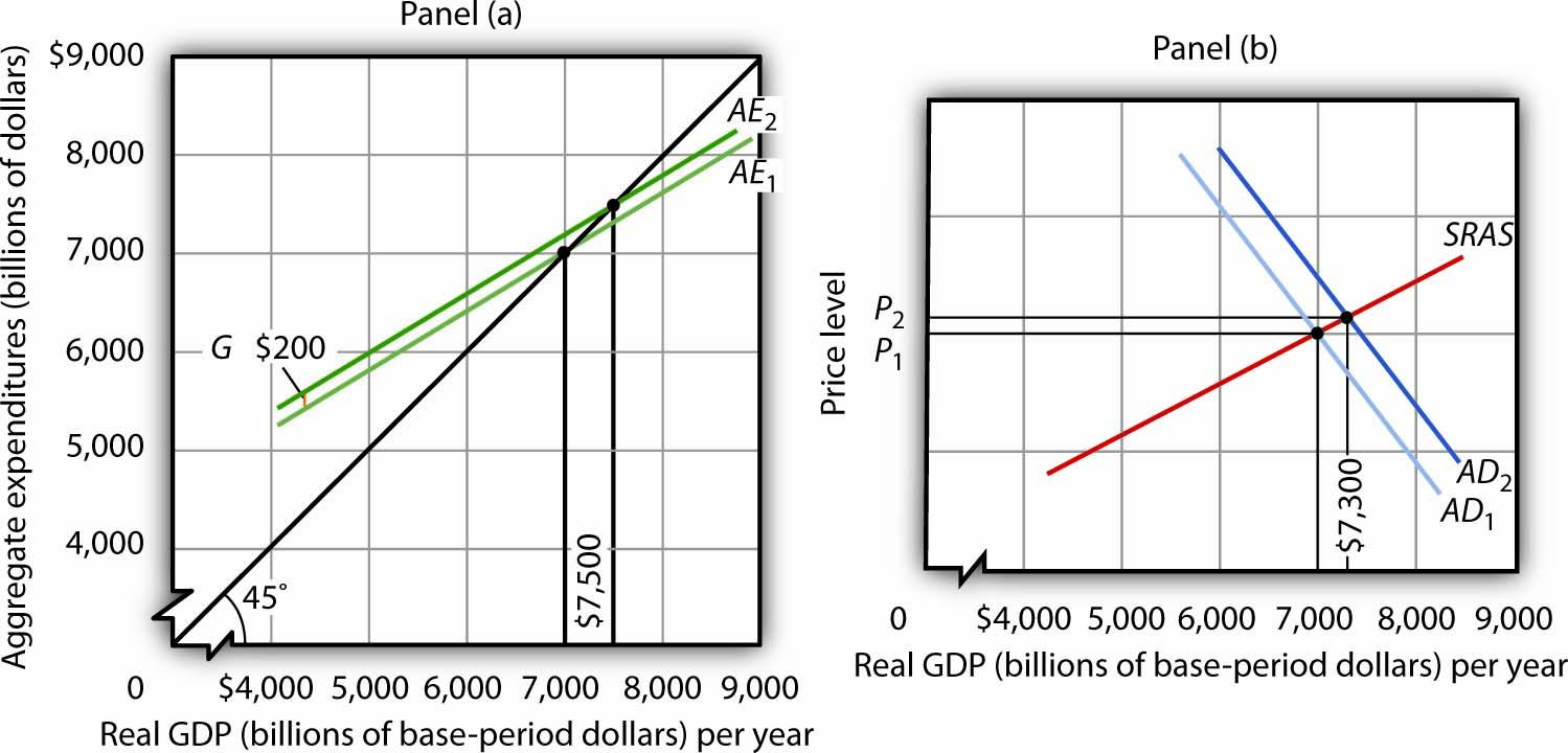 The Aggregate Expenditures Model and Fiscal Policy