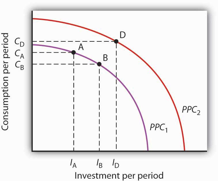 The Role and Nature of Investment