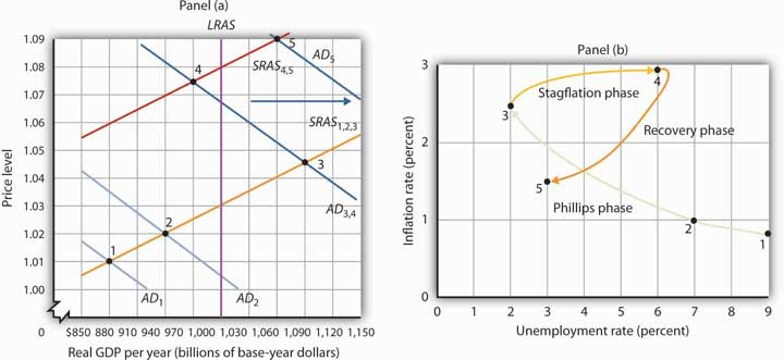 Explaining Inflation–Unemployment Relationships