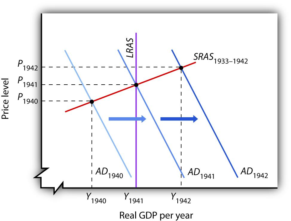 The Great Depression and Keynesian Economics