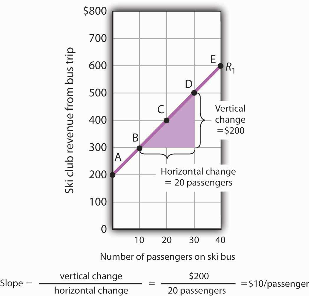 How to Construct and Interpret Graphs