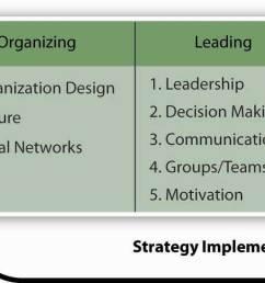 strategic management in the p o l c framework [ 1499 x 547 Pixel ]