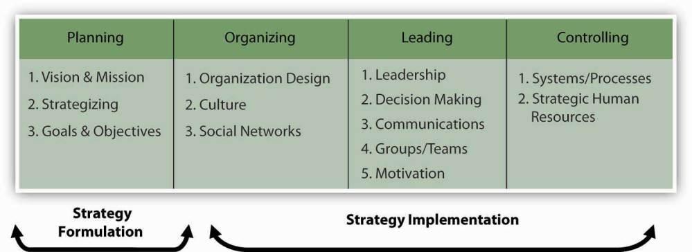 medium resolution of strategic management in the p o l c framework
