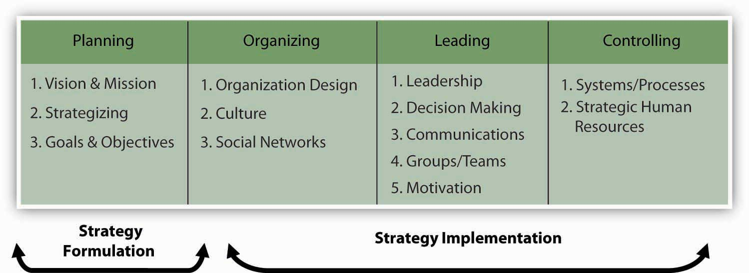 hight resolution of strategic management in the p o l c framework