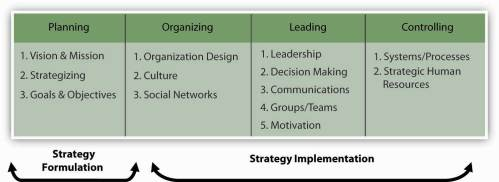 small resolution of strategic management in the p o l c framework