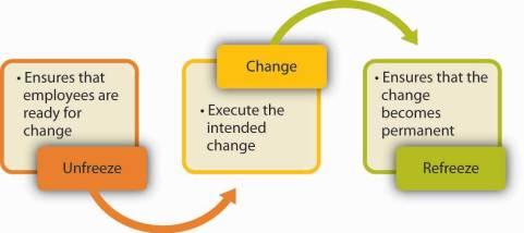 Afbeeldingsresultaat voor lewin change model