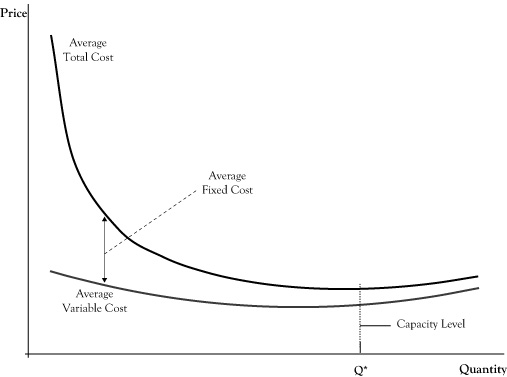 Cost and Production