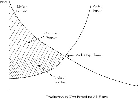 Market Equilibrium and the Perfect Competition Model
