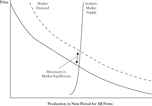 Shifts in Supply and Demand Curves